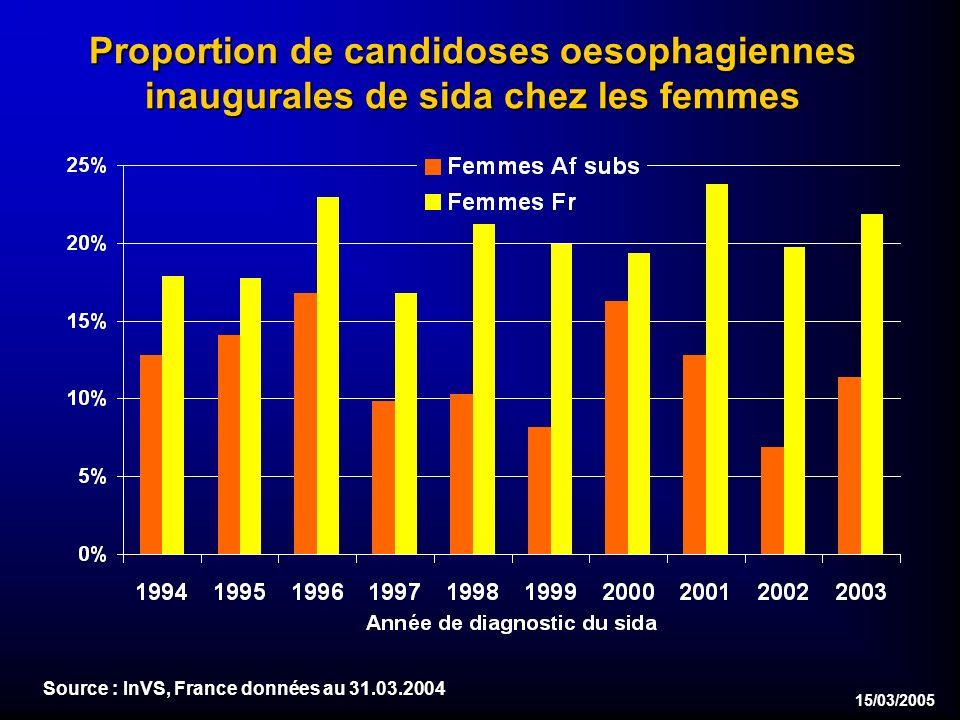 15/03/2005 Proportion de candidoses oesophagiennes inaugurales de sida chez les femmes Source : InVS, France données au 31.03.2004
