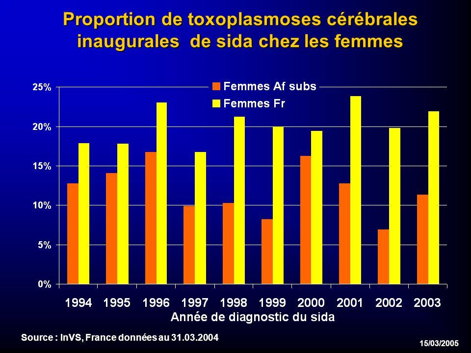 15/03/2005 Proportion de toxoplasmoses cérébrales inaugurales de sida chez les femmes Source : InVS, France données au 31.03.2004