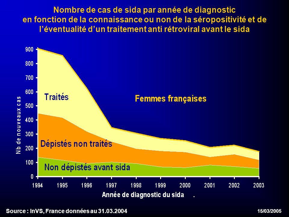 15/03/2005 Nombre de cas de sida par année de diagnostic en fonction de la connaissance ou non de la séropositivité et de léventualité dun traitement anti rétroviral avant le sida Source : InVS, France données au 31.03.2004