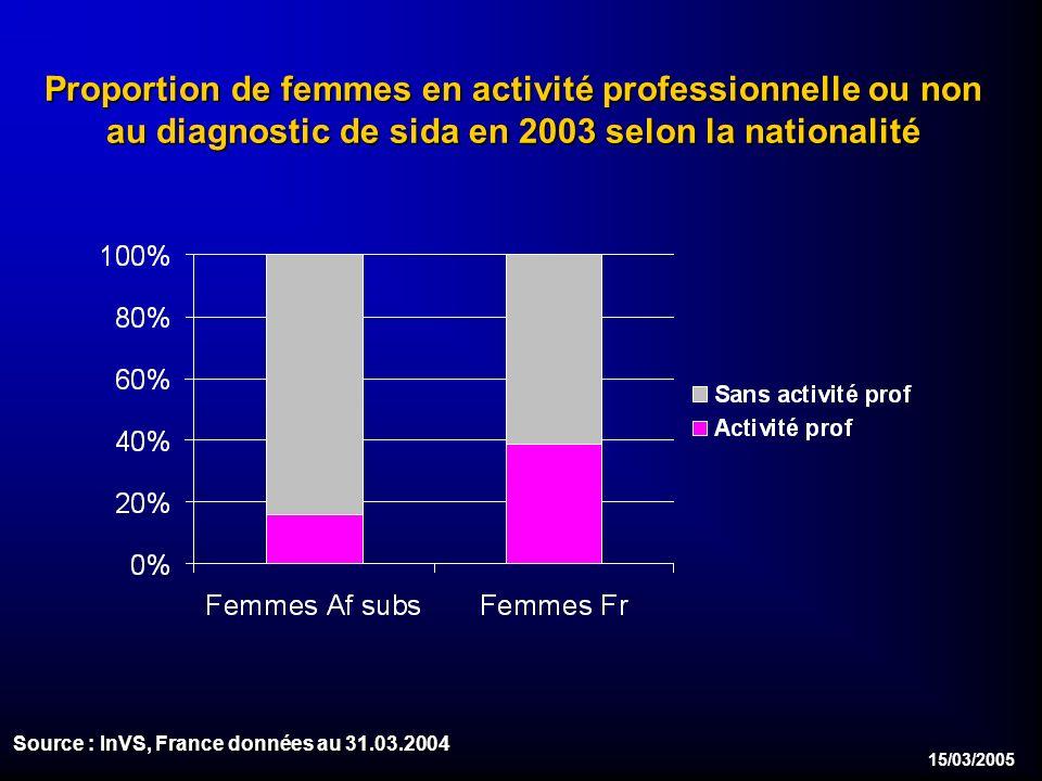 15/03/2005 Proportion de femmes en activité professionnelle ou non au diagnostic de sida en 2003 selon la nationalité Source : InVS, France données au 31.03.2004