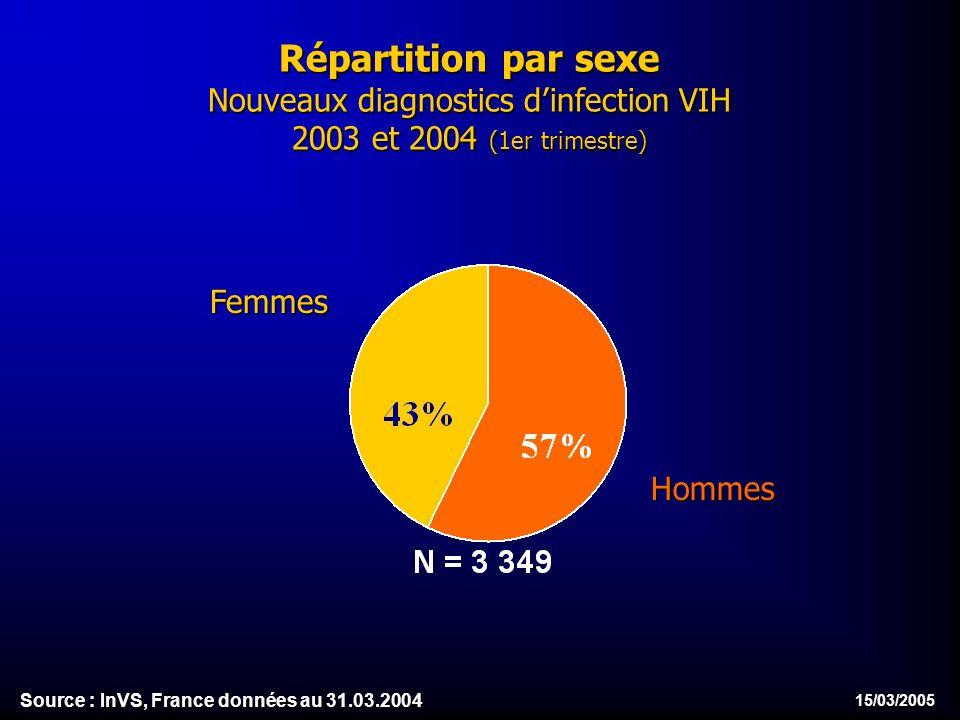 15/03/2005 Répartition par sexe Nouveaux diagnostics dinfection VIH 2003 et 2004 (1er trimestre) Femmes Hommes Source : InVS, France données au 31.03.2004