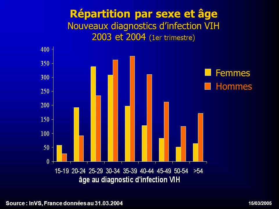 15/03/2005 Répartition par sexe et âge Nouveaux diagnostics dinfection VIH 2003 et 2004 (1er trimestre) Femmes Hommes Source : InVS, France données au 31.03.2004