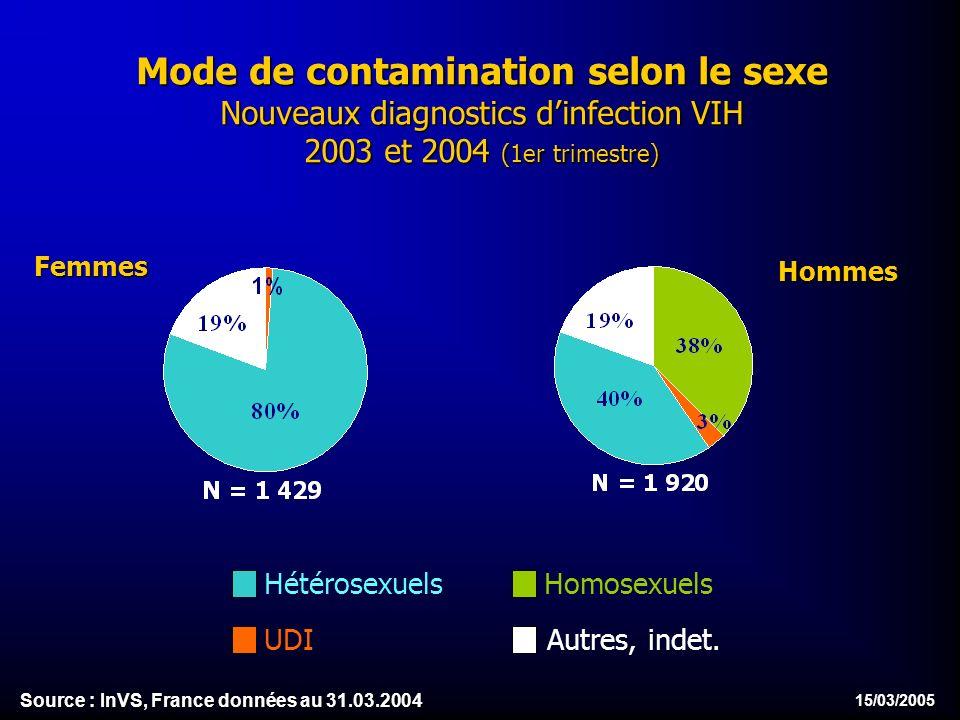 15/03/2005 Mode de contamination selon le sexe Nouveaux diagnostics dinfection VIH 2003 et 2004 (1er trimestre) Homosexuels UDI Hétérosexuels Autres, indet.HommesFemmes Source : InVS, France données au 31.03.2004