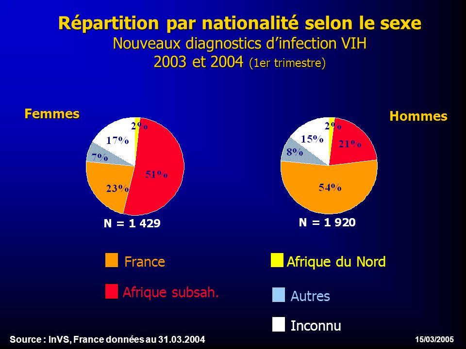 15/03/2005 Répartition par nationalité selon le sexe Nouveaux diagnostics dinfection VIH 2003 et 2004 (1er trimestre) HommesFemmes Afrique du Nord Afrique subsah.