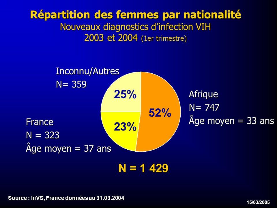 15/03/2005 Répartition des femmes par nationalité Nouveaux diagnostics dinfection VIH 2003 et 2004 (1er trimestre) Inconnu/Autres N= 359 Afrique N= 747 Âge moyen = 33 ans France N = 323 Âge moyen = 37 ans N = 1 429 52% 23% 25% Source : InVS, France données au 31.03.2004