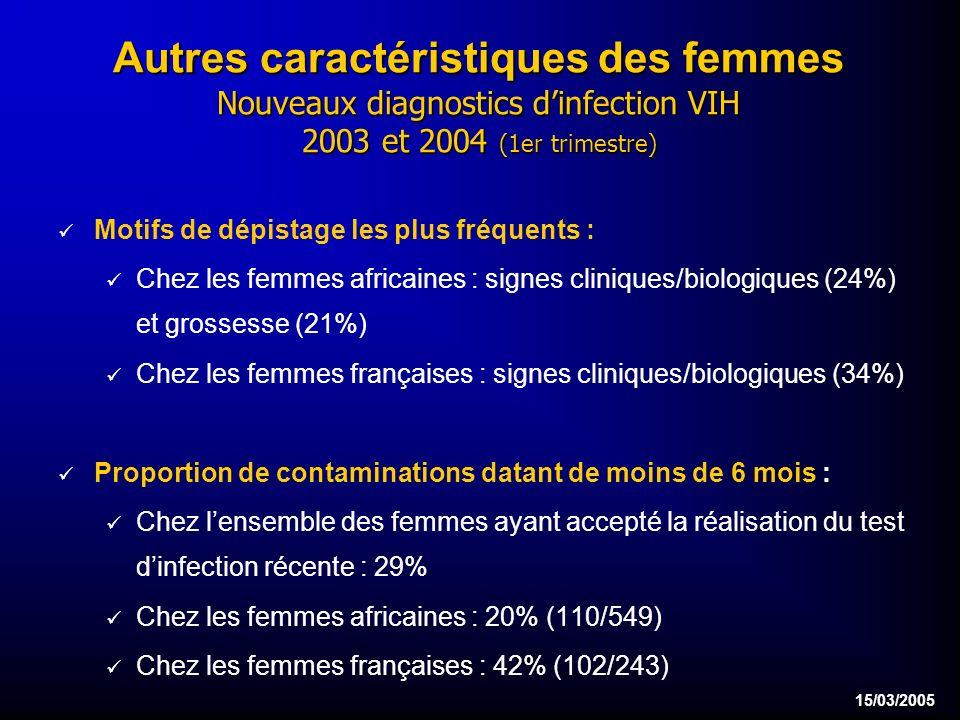 15/03/2005 Autres caractéristiques des femmes Nouveaux diagnostics dinfection VIH 2003 et 2004 (1er trimestre) Motifs de dépistage les plus fréquents : Chez les femmes africaines : signes cliniques/biologiques (24%) et grossesse (21%) Chez les femmes françaises : signes cliniques/biologiques (34%) Proportion de contaminations datant de moins de 6 mois : Chez lensemble des femmes ayant accepté la réalisation du test dinfection récente : 29% Chez les femmes africaines : 20% (110/549) Chez les femmes françaises : 42% (102/243)