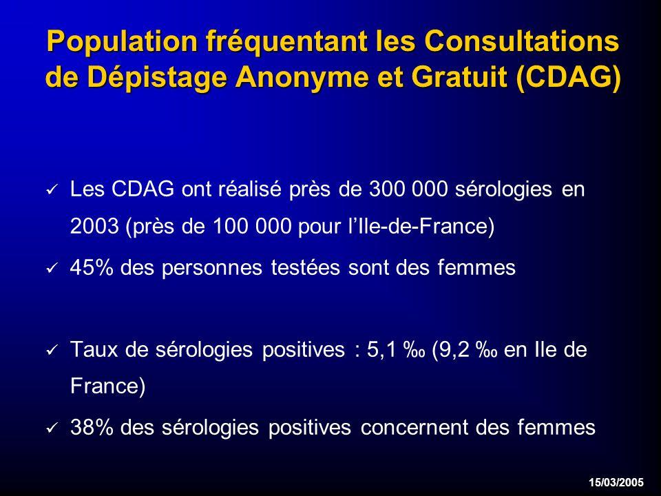 15/03/2005 Population fréquentant les Consultations de Dépistage Anonyme et Gratuit (CDAG) Les CDAG ont réalisé près de 300 000 sérologies en 2003 (près de 100 000 pour lIle-de-France) 45% des personnes testées sont des femmes Taux de sérologies positives : 5,1 (9,2 en Ile de France) 38% des sérologies positives concernent des femmes