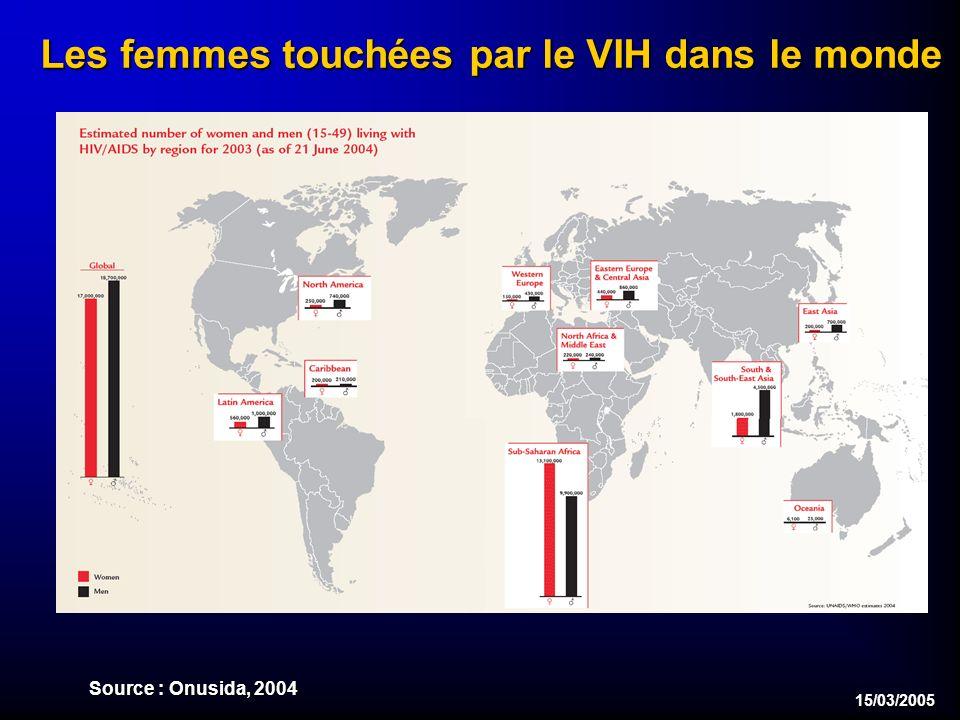 15/03/2005 Les femmes touchées par le VIH dans le monde Source : Onusida, 2004