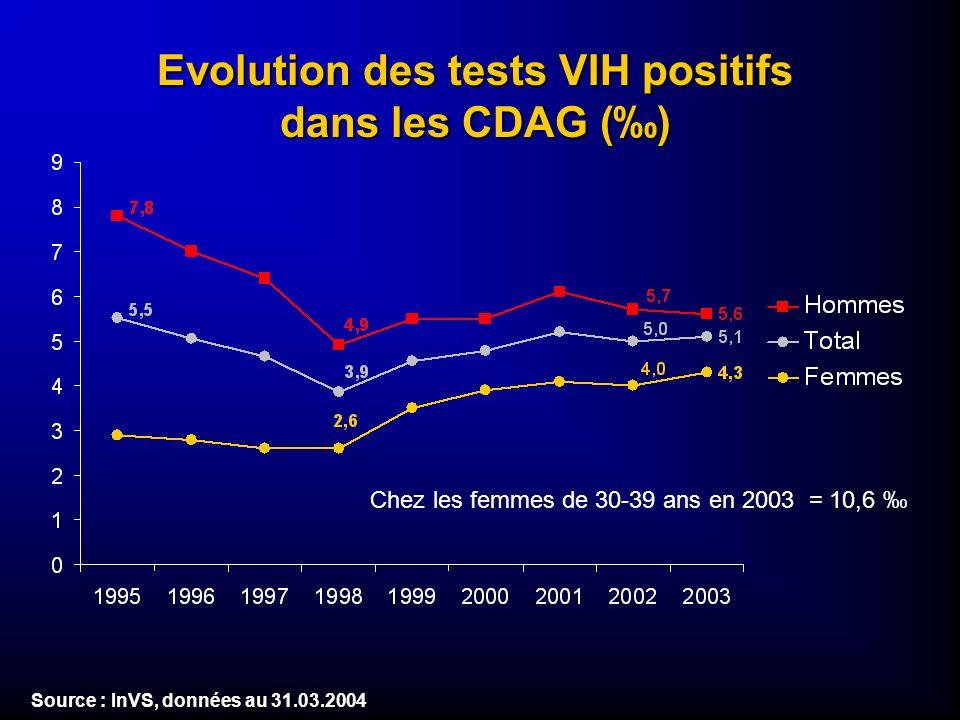 Evolution des tests VIH positifs dans les CDAG () Source : InVS, données au 31.03.2004 Chez les femmes de 30-39 ans en 2003 = 10,6
