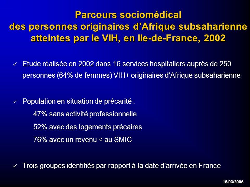 15/03/2005 Parcours sociomédical des personnes originaires dAfrique subsaharienne atteintes par le VIH, en Ile-de-France, 2002 Etude réalisée en 2002 dans 16 services hospitaliers auprès de 250 personnes (64% de femmes) VIH+ originaires dAfrique subsaharienne Population en situation de précarité : 47% sans activité professionnelle 52% avec des logements précaires 76% avec un revenu < au SMIC Trois groupes identifiés par rapport à la date darrivée en France