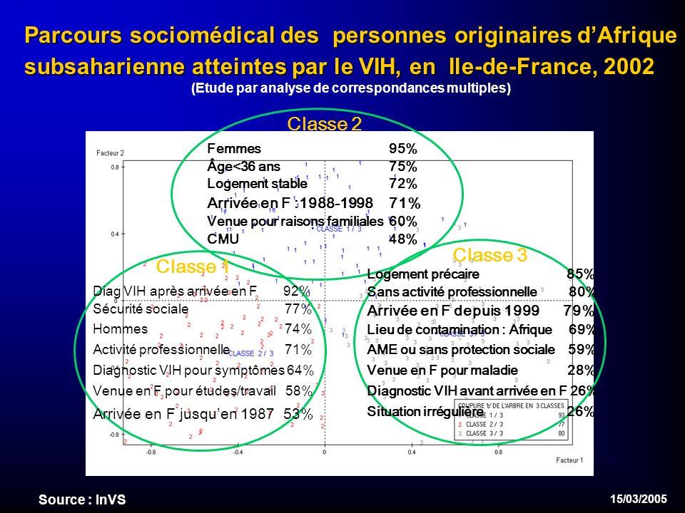 15/03/2005 Parcours sociomédical des personnes originaires dAfrique subsaharienne atteintes par le VIH, en Ile-de-France, 2002 (Etude par analyse de correspondances multiples) Classe 2 Femmes 95% Âge<36 ans 75% Logement stable 72% Arrivée en F :1988-1998 71% Venue pour raisons familiales 60% CMU 48% Classe 1 Diag VIH après arrivée en F 92% Sécurité sociale 77% Hommes 74% Activité professionnelle 71% Diagnostic VIH pour symptômes 64% Venue en F pour études/travail 58% Arrivée en F jusquen 1987 53% Classe 3 Logement précaire 85% Sans activité professionnelle 80% Arrivée en F depuis 1999 79% Lieu de contamination : Afrique 69% AME ou sans protection sociale 59% Venue en F pour maladie 28% Diagnostic VIH avant arrivée en F 26% Situation irrégulière 26% Source : InVS