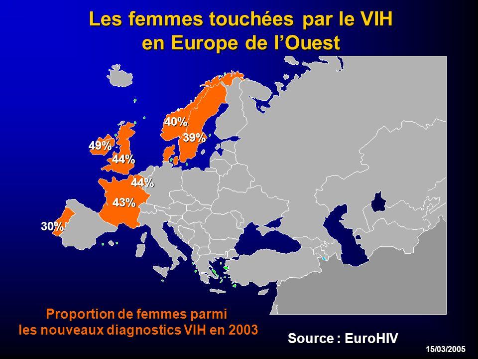 15/03/2005 Les femmes touchées par le VIH en Europe de lOuest 44% 44% 43% 39% 40% 49% 30% Proportion de femmes parmi les nouveaux diagnostics VIH en 2003 Source : EuroHIV