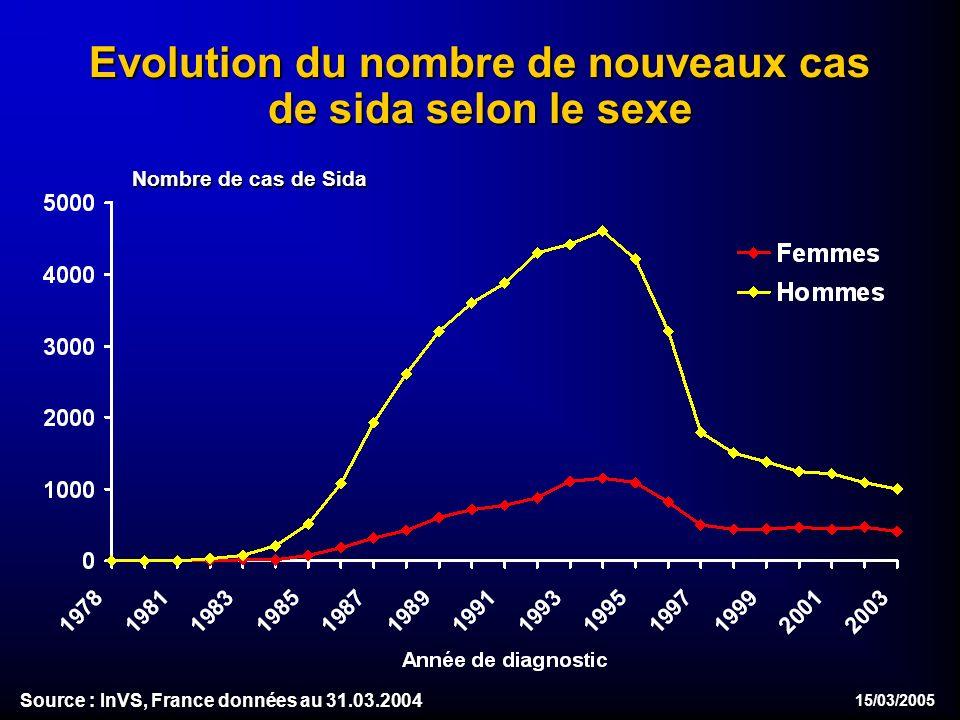 15/03/2005 Evolution du nombre de nouveaux cas de sida selon le sexe Evolution du nombre de nouveaux cas de sida selon le sexe Source : InVS, France données au 31.03.2004 Nombre de cas de Sida