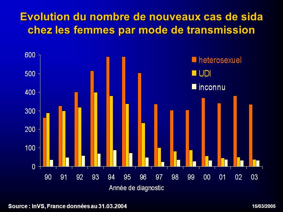 15/03/2005 Evolution du nombre de nouveaux cas de sida chez les femmes par mode de transmission Source : InVS, France données au 31.03.2004