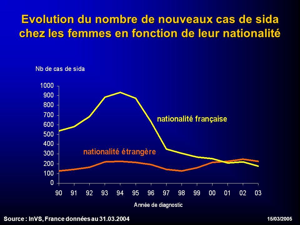 15/03/2005 Evolution du nombre de nouveaux cas de sida chez les femmes en fonction de leur nationalité Source : InVS, France données au 31.03.2004