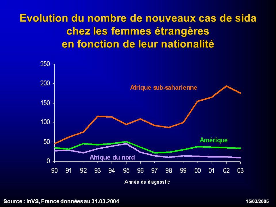 15/03/2005 Evolution du nombre de nouveaux cas de sida chez les femmes étrangères en fonction de leur nationalité Source : InVS, France données au 31.03.2004