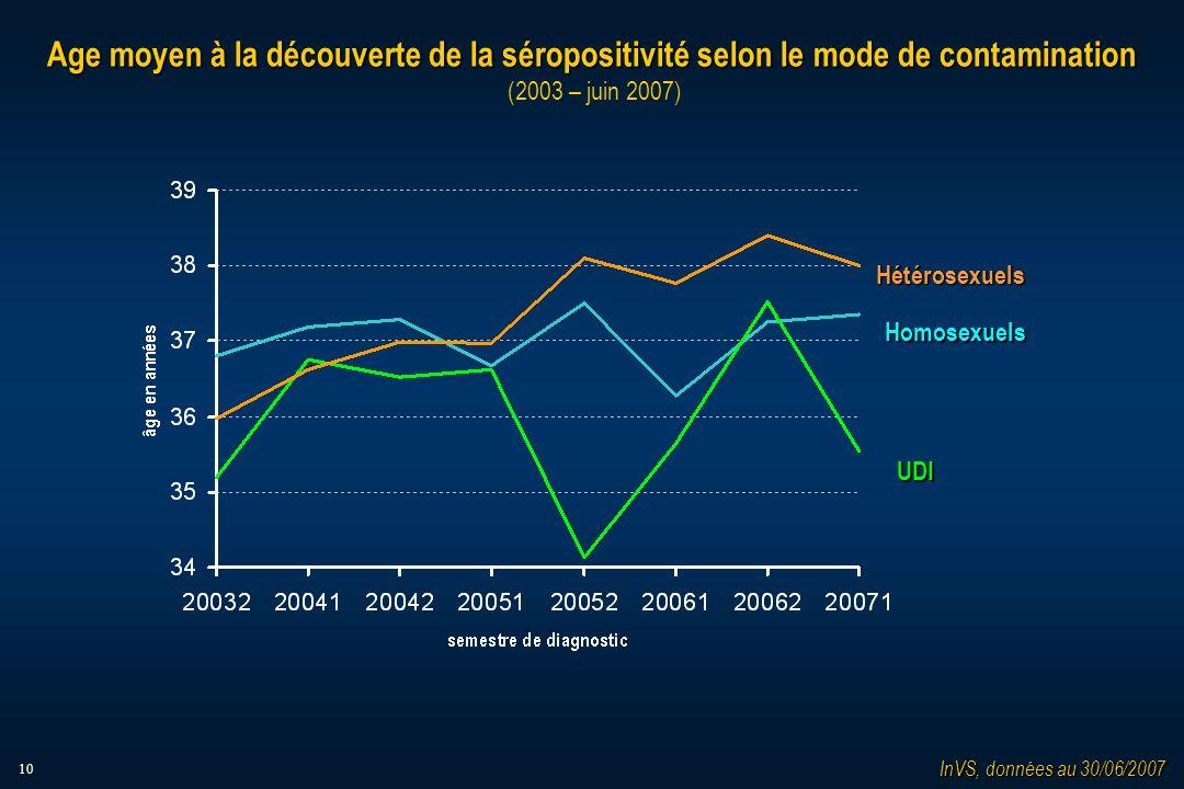10 Age moyen à la découverte de la séropositivité selon le mode de contamination Age moyen à la découverte de la séropositivité selon le mode de contamination (2003 – juin 2007) Homosexuels Hétérosexuels UDI InVS, données au 30/06/2007