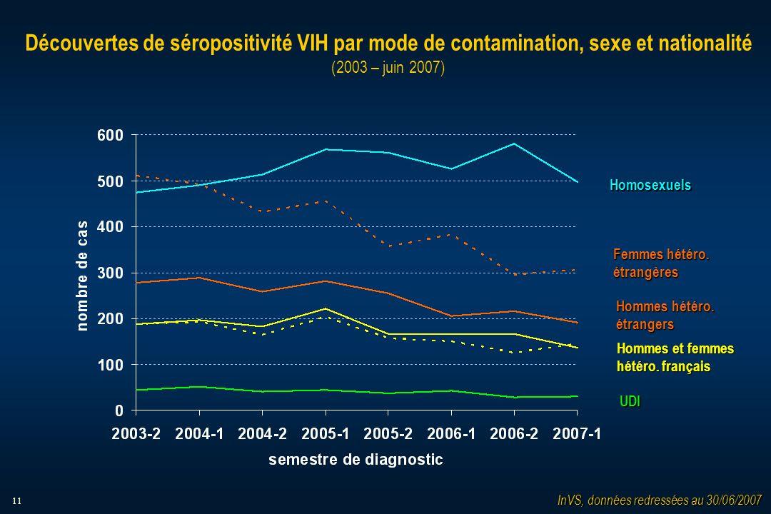11 Découvertes de séropositivité VIH par mode de contamination, sexe et nationalité (2003 – juin 2007) Homosexuels Femmes hétéro.