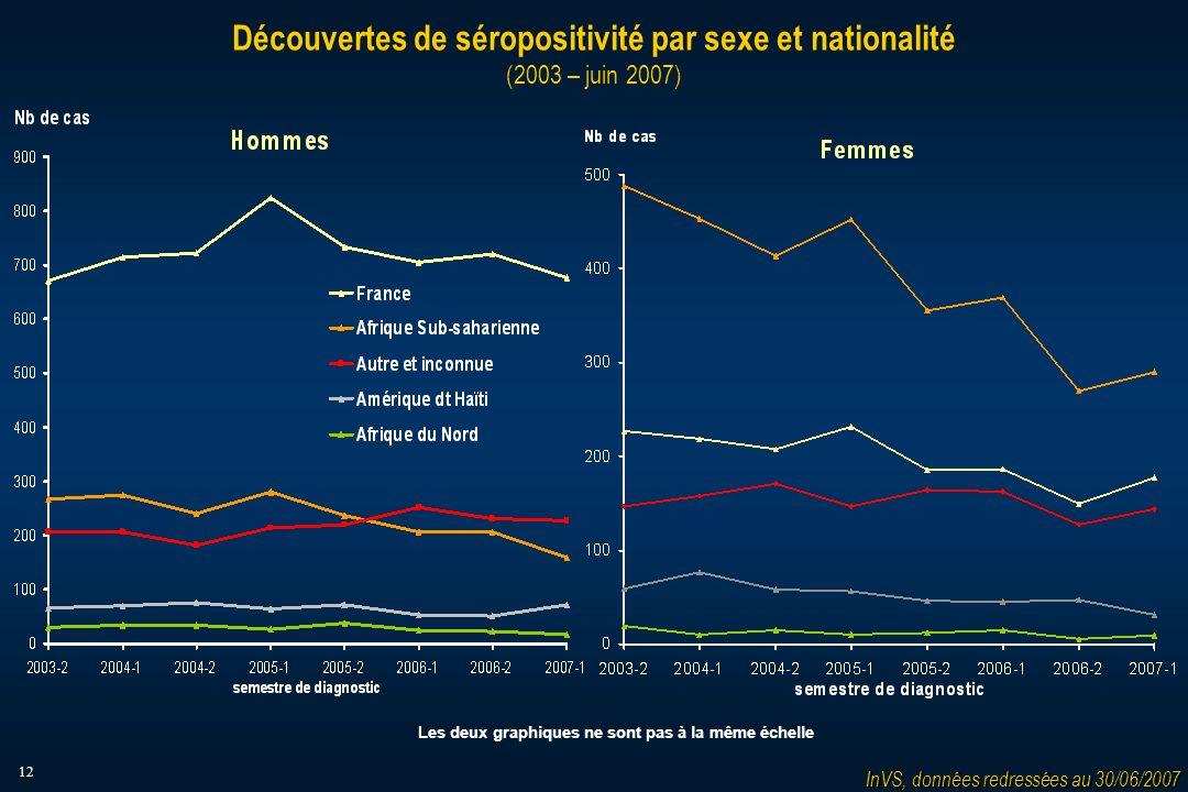 12 Découvertes de séropositivité par sexe et nationalité (2003 – juin 2007) InVS, données redressées au 30/06/2007 Les deux graphiques ne sont pas à la même échelle