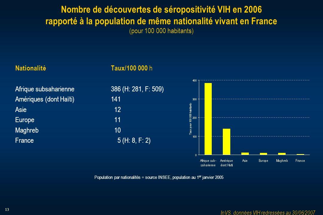 13 Nombre de découvertes de séropositivité VIH en 2006 rapporté à la population de même nationalité vivant en France (pour 100 000 habitants) Nationalité Taux/100 000 h Afrique subsaharienne386 (H: 281, F: 509) Amériques (dont Haïti)141 Asie 12 Europe 11 Maghreb 10 France 5 (H: 8, F: 2) InVS, données VIH redressées au 30/06/2007 Population par nationalités = source INSEE, population au 1 er janvier 2005