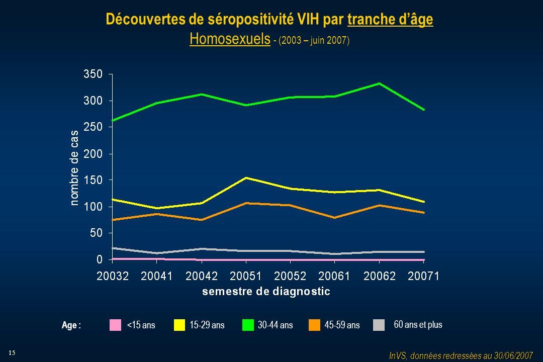 15 Découvertes de séropositivité VIH par tranche dâge Homosexuels - (2003 – juin 2007) 15-29 ans30-44 ans45-59 ans<15 ans 60 ans et plus Age : InVS, données redressées au 30/06/2007