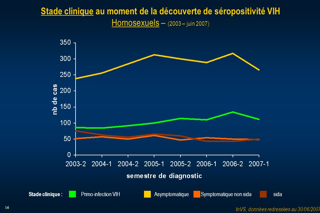 16 Stade clinique au moment de la découverte de séropositivité VIH Homosexuels – (2003 – juin 2007) AsymptomatiqueSymptomatique non sidasidaPrimo-infection VIH Stade clinique : InVS, données redressées au 30/06/2007