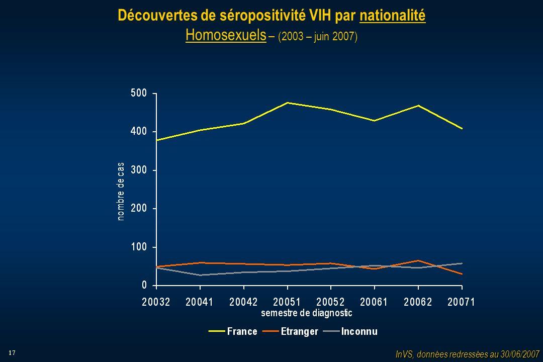 17 Découvertes de séropositivité VIH par nationalité Homosexuels – (2003 – juin 2007) InVS, données redressées au 30/06/2007