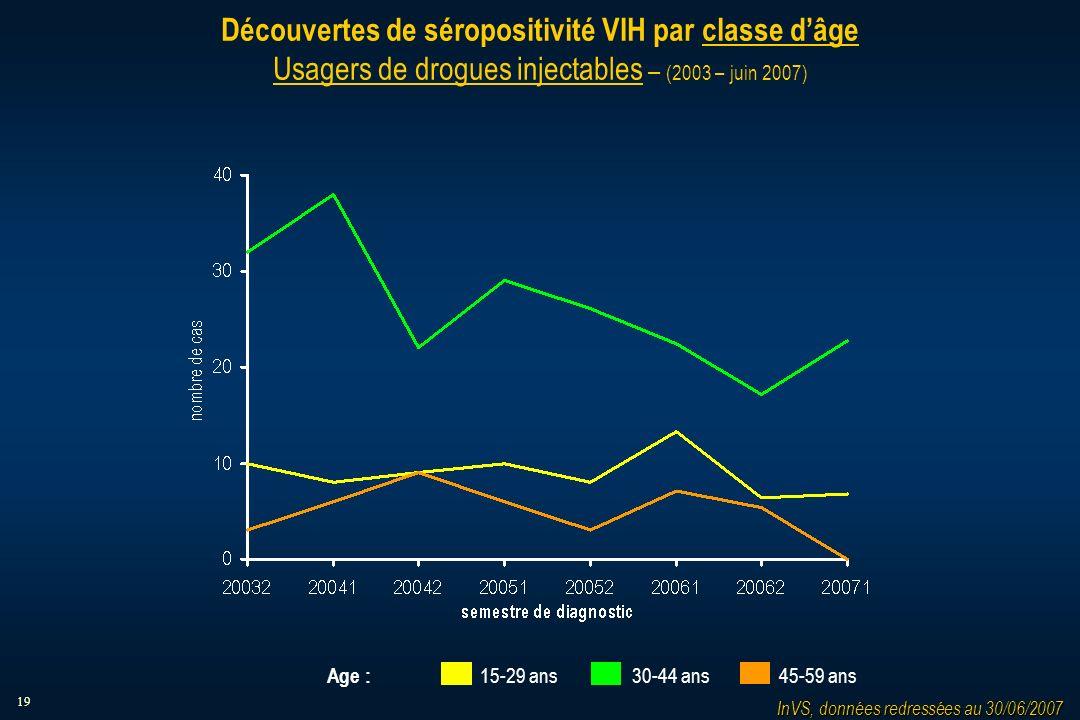 19 Découvertes de séropositivité VIH par classe dâge Usagers de drogues injectables – (2003 – juin 2007) InVS, données redressées au 30/06/2007 15-29 ans 30-44 ans 45-59 ans Age :