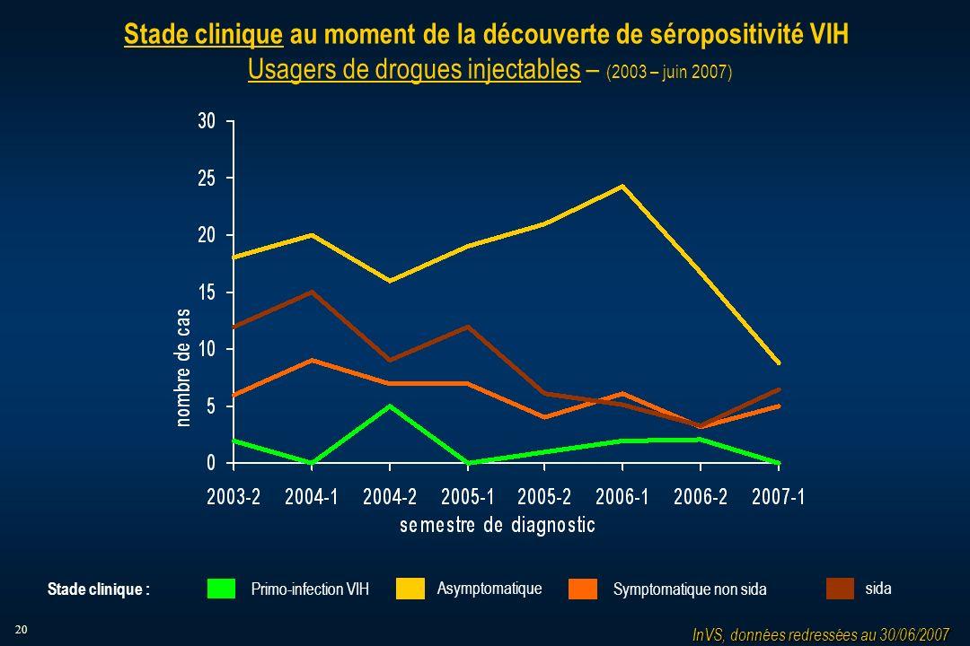 20 Stade clinique au moment de la découverte de séropositivité VIH Usagers de drogues injectables – (2003 – juin 2007) InVS, données redressées au 30/