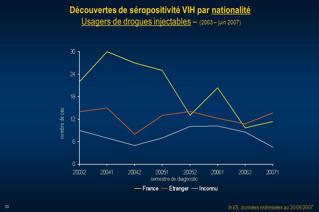 21 Découvertes de séropositivité VIH par nationalité Usagers de drogues injectables – (2003 – juin 2007) InVS, données redressées au 30/06/2007