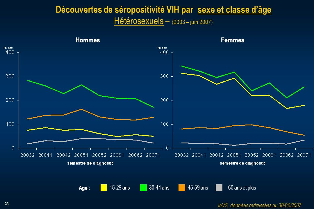 23 Découvertes de séropositivité VIH par sexe et classe dâge Hétérosexuels – (2003 – juin 2007) HommesFemmes InVS, données redressées au 30/06/2007 15-29 ans30-44 ans45-59 ans60 ans et plus Age :