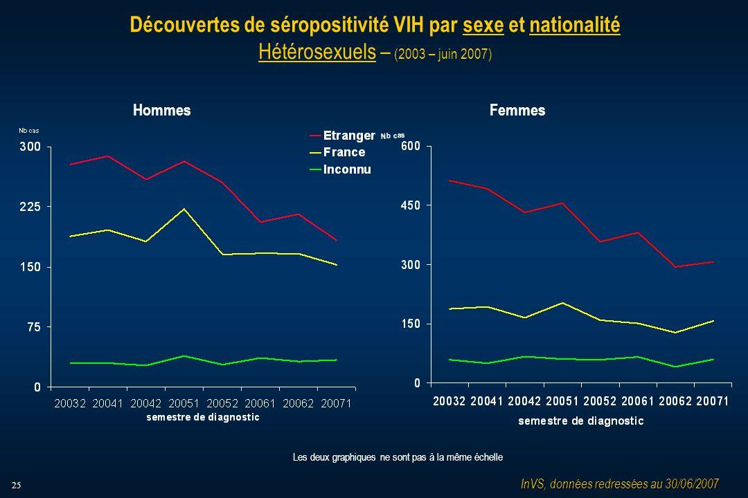 25 Découvertes de séropositivité VIH par sexe et nationalité Hétérosexuels – (2003 – juin 2007) HommesFemmes InVS, données redressées au 30/06/2007 Les deux graphiques ne sont pas à la même échelle