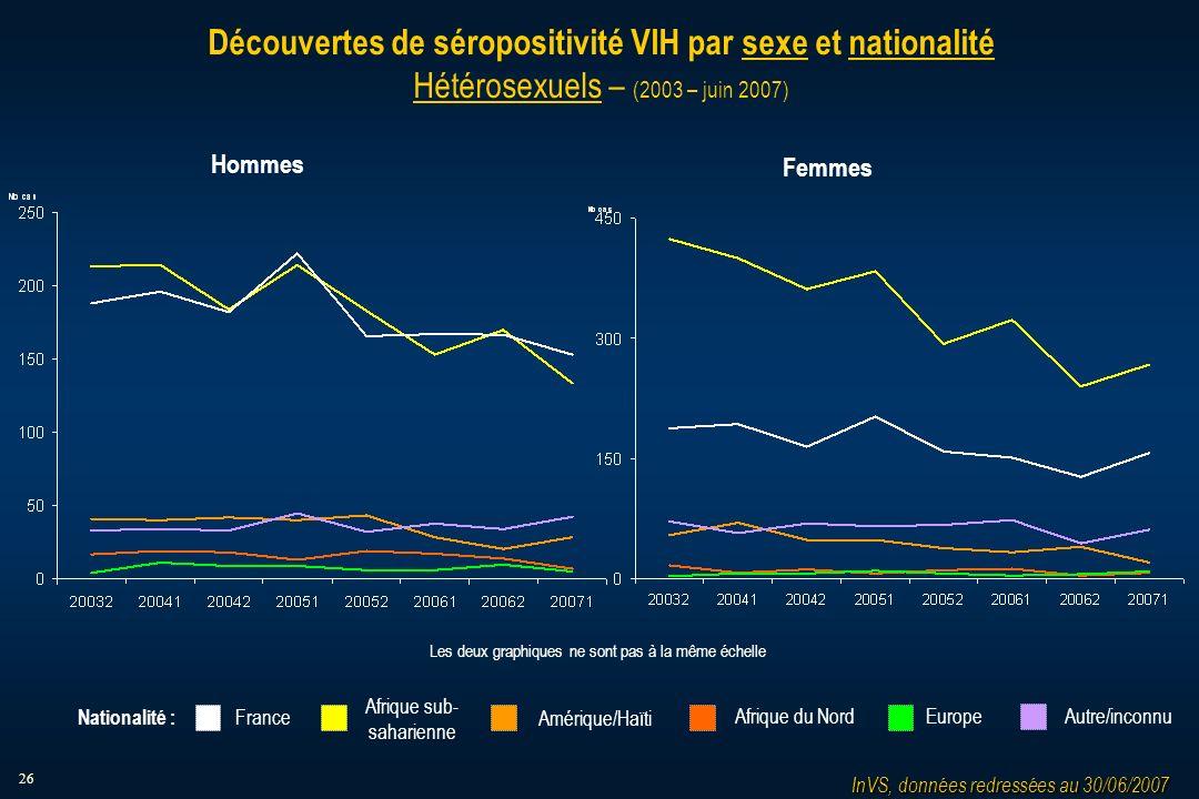 26 Découvertes de séropositivité VIH par sexe et nationalité Hétérosexuels – (2003 – juin 2007) Hommes Femmes Afrique sub- saharienne Amérique/Haïti Afrique du NordEurope France Autre/inconnu Nationalité : InVS, données redressées au 30/06/2007 Les deux graphiques ne sont pas à la même échelle