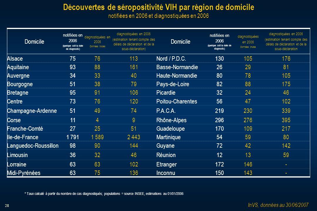 28 notifiées en 2006 et diagnostiquées en 2006 Découvertes de séropositivité VIH par région de domicile notifiées en 2006 et diagnostiquées en 2006 Domicile notifiées en 2006 (quelque soit la date de diagnostic) diagnostiquées en 2006 Données brutes diagnostiquées en 2006 (estimation tenant compte des délais de déclaration et de la sous-déclaration) Domicile notifiées en 2006 (quelque soit la date de diagnostic) diagnostiquées en 2006 Données brutes diagnostiquées en 2006 (estimation tenant compte des délais de déclaration et de la sous-déclaration Alsace7576113Nord / P.D.C.130105176 Aquitaine9388161Basse-Normandie262981 Auvergne343340Haute-Normandie8078105 Bourgogne513879Pays-de-Loire8288175 Bretagne9591106Picardie322446 Centre7376120Poitou-Charentes5647102 Champagne-Ardenne514974P.A.C.A.219230339 Corse1149Rhône-Alpes296276395 Franche-Comté272551Guadeloupe170109217 Ile-de-France1 7911 5892 443Martinique545980 Languedoc-Roussillon9890144Guyane7242142 Limousin363246Réunion121359 Lorraine63 102Etranger172146- Midi-Pyrénées6375136Inconnu150143- InVS, données au 30/06/2007 * Taux calculé à partir du nombre de cas diagnostiqués; populations = source INSEE, estimations au 01/01/2006