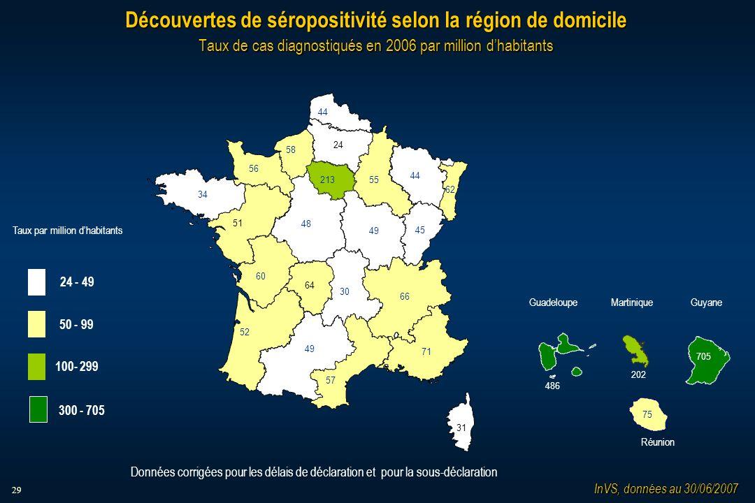 29 Découvertes de séropositivité selon la région de domicile Taux de cas diagnostiqués en 2006 par million dhabitants InVS, données au 30/06/2007 24 - 49 50 - 99 100- 299 Taux par million dhabitants 300 - 705 Données corrigées pour les délais de déclaration et pour la sous-déclaration 62 52 30 49 34 48 55 45 213 57 64 44 49 44 56 58 51 24 60 71 66 31 MartiniqueGuadeloupe Guyane Réunion 202 705 75 486
