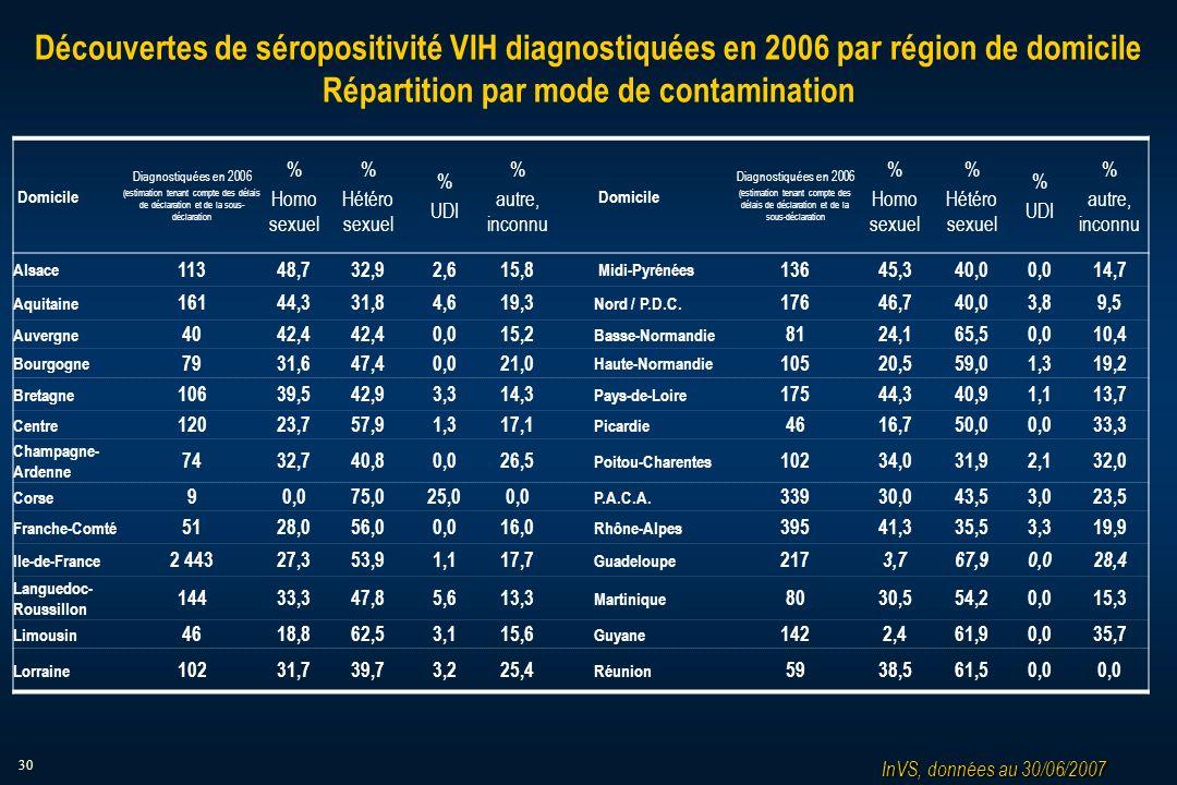 30 Découvertes de séropositivité VIH diagnostiquées en 2006 par région de domicile Répartition par mode de contamination Domicile Diagnostiquées en 2006 (estimation tenant compte des délais de déclaration et de la sous- déclaration % Homo sexuel % Hétéro sexuel % UDI % autre, inconnu Domicile Diagnostiquées en 2006 (estimation tenant compte des délais de déclaration et de la sous-déclaration % Homo sexuel % Hétéro sexuel % UDI % autre, inconnu Alsace 11348,732,92,615,8 Midi-Pyrénées 13645,340,00,014,7 Aquitaine 16144,331,84,619,3 Nord / P.D.C.