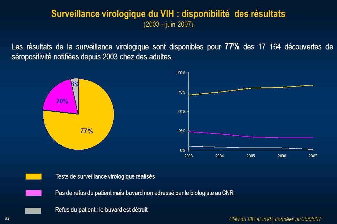 32 Surveillance virologique du VIH : disponibilité des résultats (2003 – juin 2007) Les résultats de la surveillance virologique sont disponibles pour 77% des 17 164 découvertes de séropositivité notifiées depuis 2003 chez des adultes.