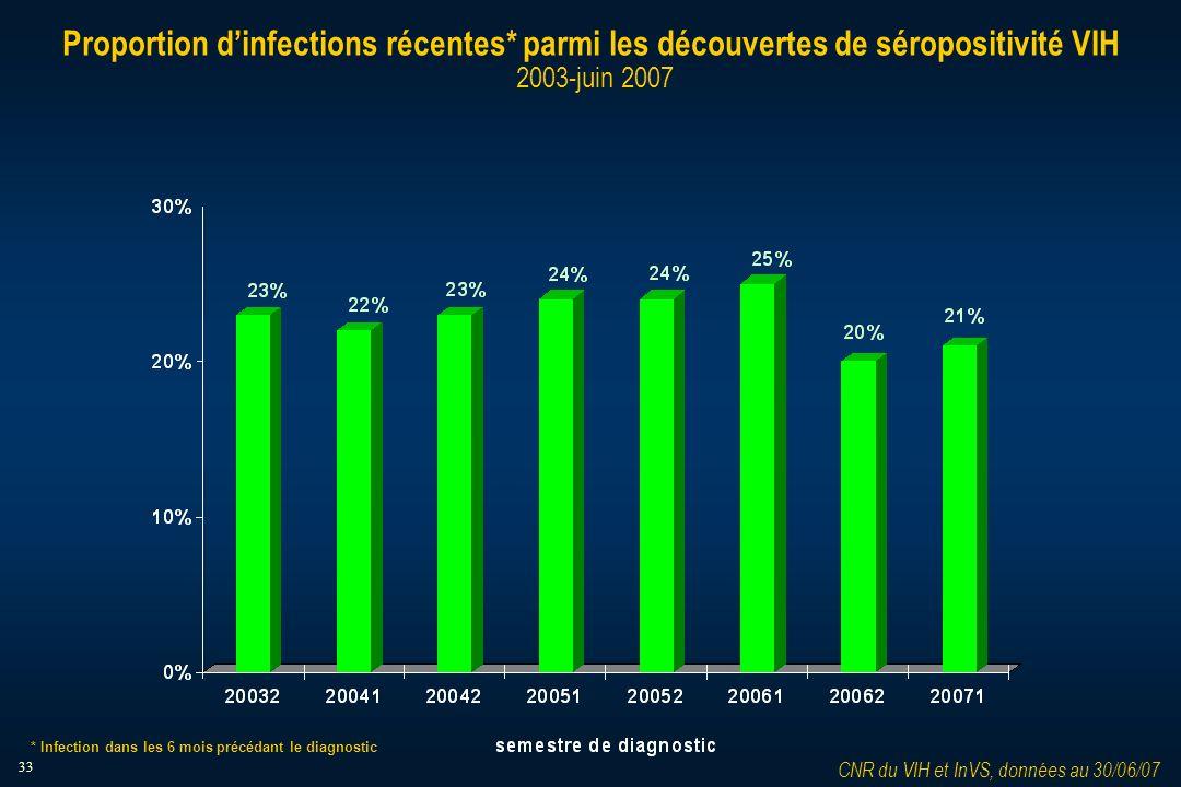 33 Proportion dinfections récentes* parmi les découvertes de séropositivité VIH 2003-juin 2007 CNR du VIH et InVS, données au 30/06/07 * Infection dans les 6 mois précédant le diagnostic