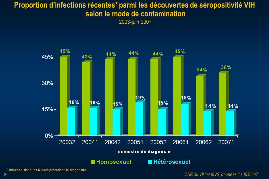 34 Proportion dinfections récentes* parmi les découvertes de séropositivité VIH selon le mode de contamination 2003-juin 2007 CNR du VIH et InVS, données du 30/06/07 * Infection dans les 6 mois précédant le diagnostic
