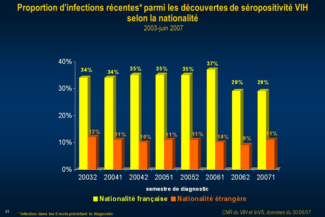 35 Proportion dinfections récentes* parmi les découvertes de séropositivité VIH selon la nationalité 2003-juin 2007 CNR du VIH et InVS, données du 30/06/07 * Infection dans les 6 mois précédant le diagnostic