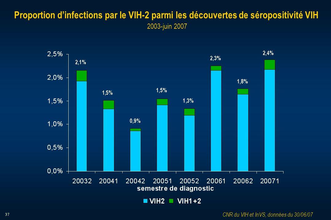 37 Proportion dinfections par le VIH-2 parmi les découvertes de séropositivité VIH 2003-juin 2007 CNR du VIH et InVS, données du 30/06/07