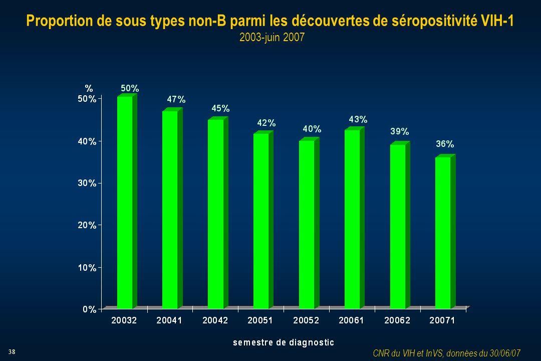 38 Proportion de sous types non-B parmi les découvertes de séropositivité VIH-1 2003-juin 2007 CNR du VIH et InVS, données du 30/06/07