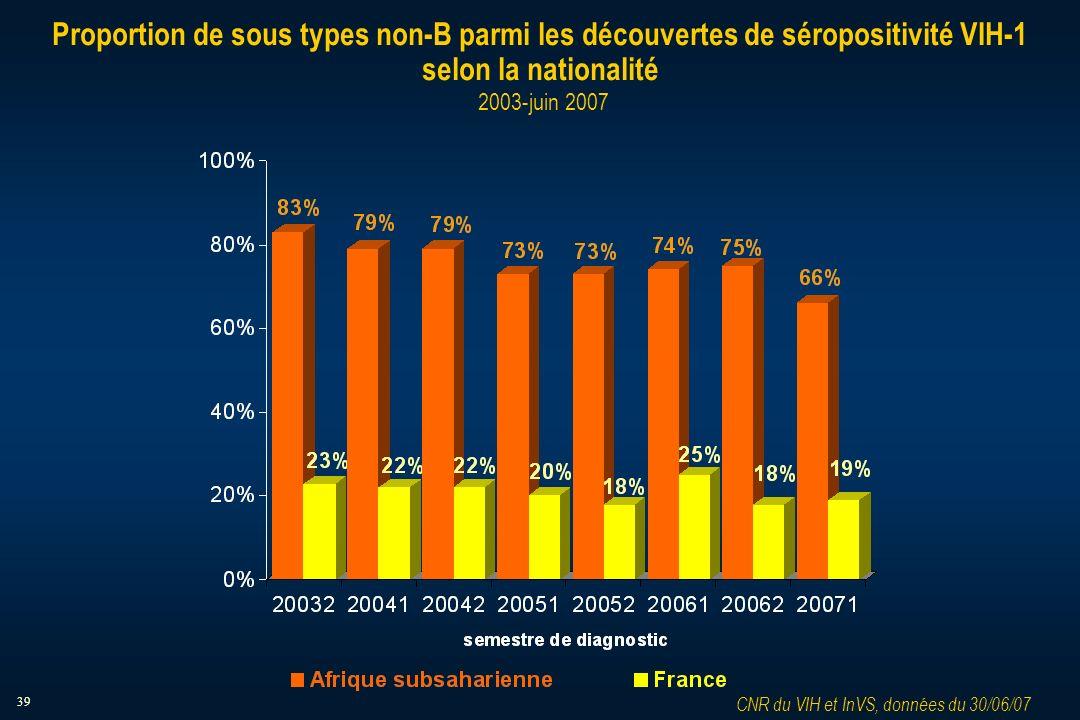 39 Proportion de sous types non-B parmi les découvertes de séropositivité VIH-1 selon la nationalité 2003-juin 2007 CNR du VIH et InVS, données du 30/06/07
