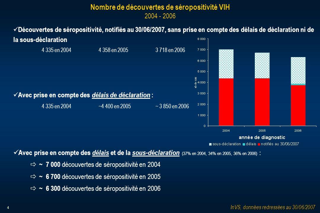4 Nombre de découvertes de séropositivité VIH 2004 - 2006 Découvertes de séropositivité, notifiés au 30/06/2007, sans prise en compte des délais de déclaration ni de la sous-déclaration 4 335 en 20044 358 en 20053 718 en 2006 Avec prise en compte des délais de déclaration : 4 335 en 2004~4 400 en 2005 ~ 3 850 en 2006 Avec prise en compte des délais et de la sous-déclaration (37% en 2004, 34% en 2005, 36% en 2006) : ð ~ 7 000 découvertes de séropositivité en 2004 ð ~ 6 700 découvertes de séropositivité en 2005 ð ~ 6 300 découvertes de séropositivité en 2006 InVS, données redressées au 30/06/2007