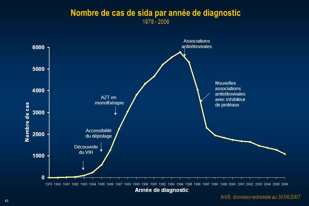 41 Nombre de cas de sida par année de diagnostic 1978 - 2006 Découverte du VIH Accessibilité du dépistage AZT en monothérapie Associations antirétrovirales Nouvelles associations antirétrovirales avec inhibiteur de protéase InVS, données redressés au 30/06/2007