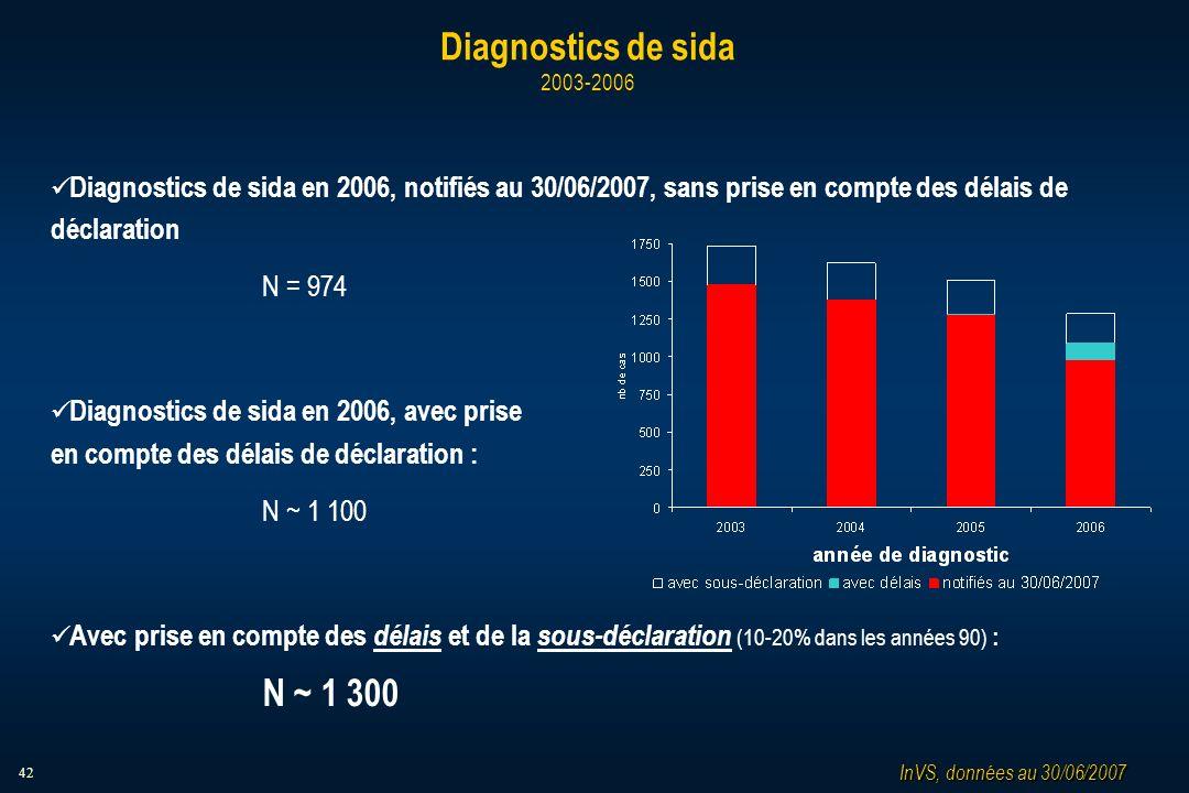 42 Diagnostics de sida 2003-2006 Diagnostics de sida en 2006, notifiés au 30/06/2007, sans prise en compte des délais de déclaration N = 974 Diagnostics de sida en 2006, avec prise en compte des délais de déclaration : N ~ 1 100 Avec prise en compte des délais et de la sous-déclaration (10-20% dans les années 90) : N ~ 1 300 InVS, données au 30/06/2007