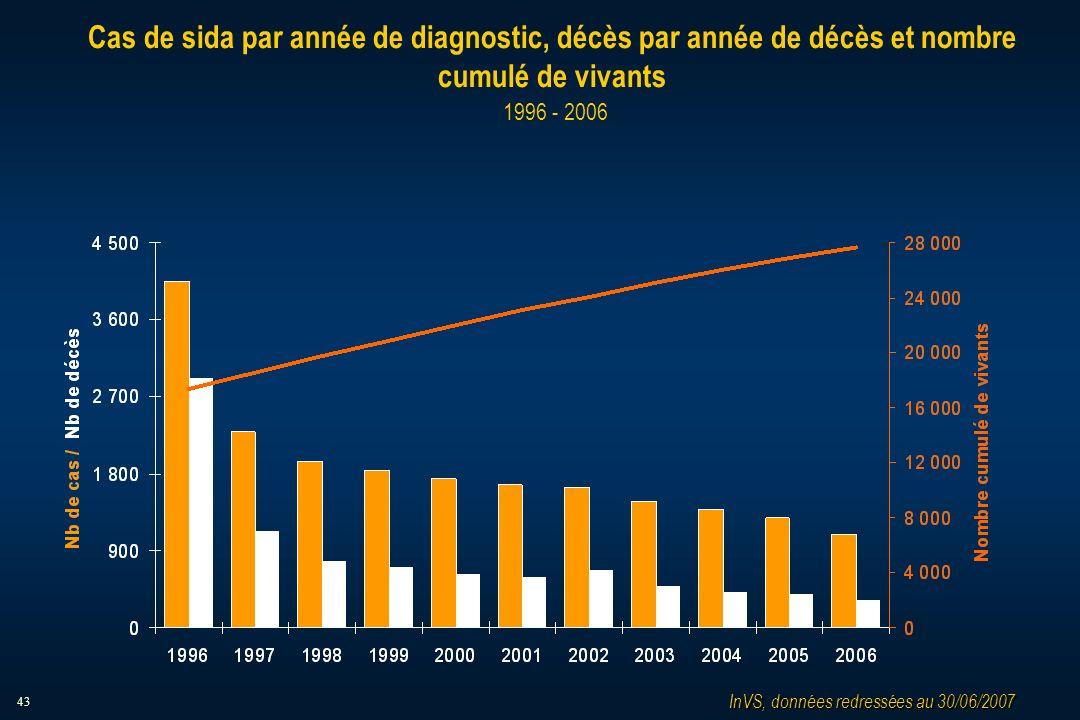 43 Cas de sida par année de diagnostic, décès par année de décès et nombre cumulé de vivants 1996 - 2006 InVS, données redressées au 30/06/2007