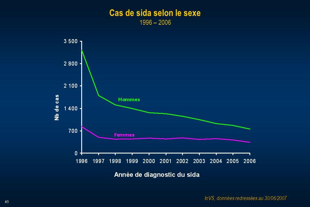 45 Cas de sida selon le sexe 1996 – 2006 InVS, données redressées au 30/06/2007