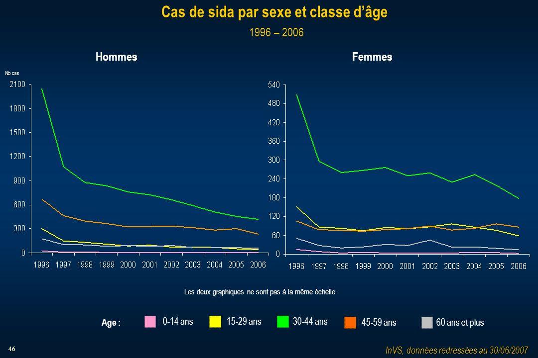 46 Cas de sida par sexe et classe dâge 1996 – 2006 InVS, données redressées au 30/06/2007 HommesFemmes Les deux graphiques ne sont pas à la même échel