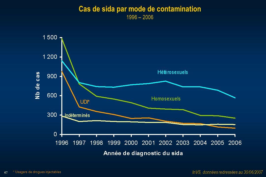 47 Cas de sida par mode de contamination 1996 – 2006 InVS, données redressées au 30/06/2007 * Usagers de drogues injectables